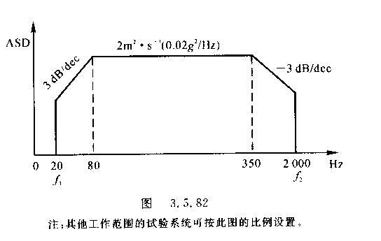 低通滤波器截止频率放置2khz
