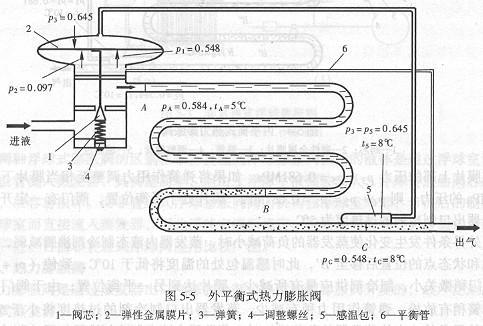 外平衡式热力膨胀阀结构图图片