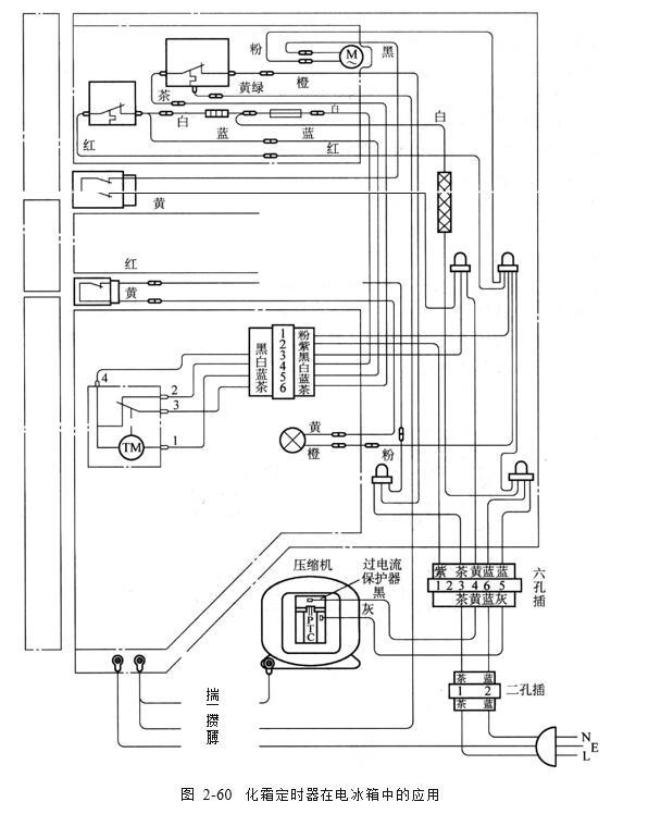 全自动化霜电路的控制过程: 电路中触点位置正好是前一次化霜过程刚结束,化霜定时器立即 只 接通压缩机的电路时,压缩机开始了新一轮两次化霜间隔内的运行,从图 2 -59 中可知,此时化霜定时器与压缩机同步运行。 但因为化霜时器的高内阻压缩机绕组阻值为70000 ,化霜加热器电阻为3200,阻值相差约21倍 ,故加在化霜加热器上的电压仅为10,功耗约为0.